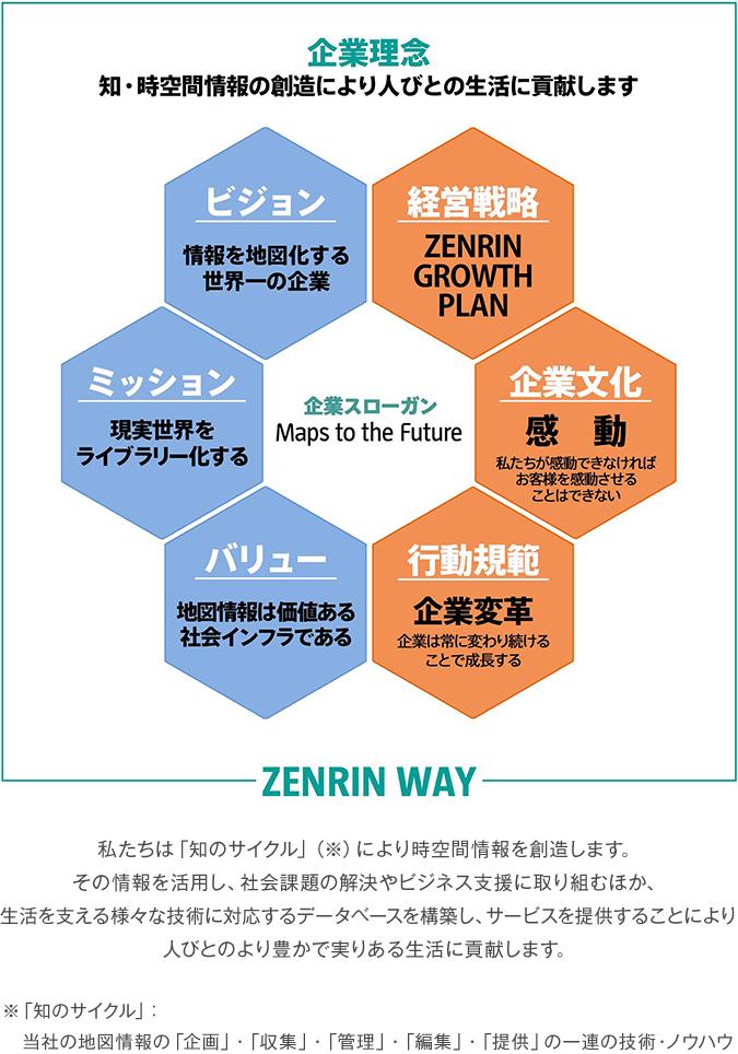 ZENRIN WAY(企業理念) | 株式会社ゼンリン