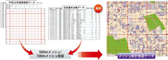 メッシュ統計地図データ | 株式会社ゼンリン